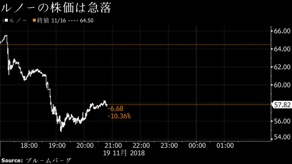 ルノー株価