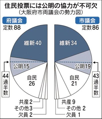 各政党議席の割合