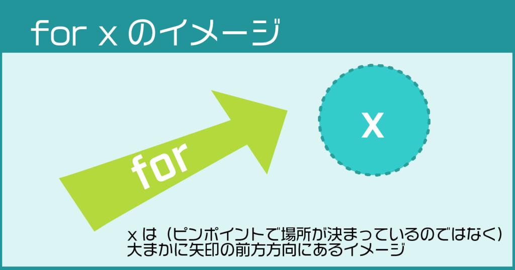 前置詞forのイメージ