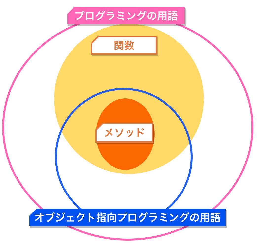 f:id:nana_yu:20200615163729p:plain:w450