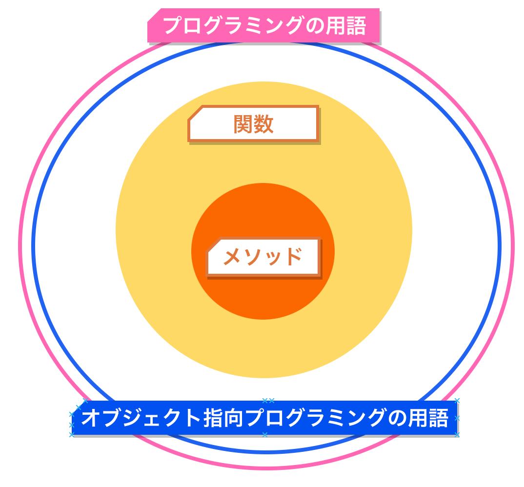f:id:nana_yu:20200615163918p:plain:w450