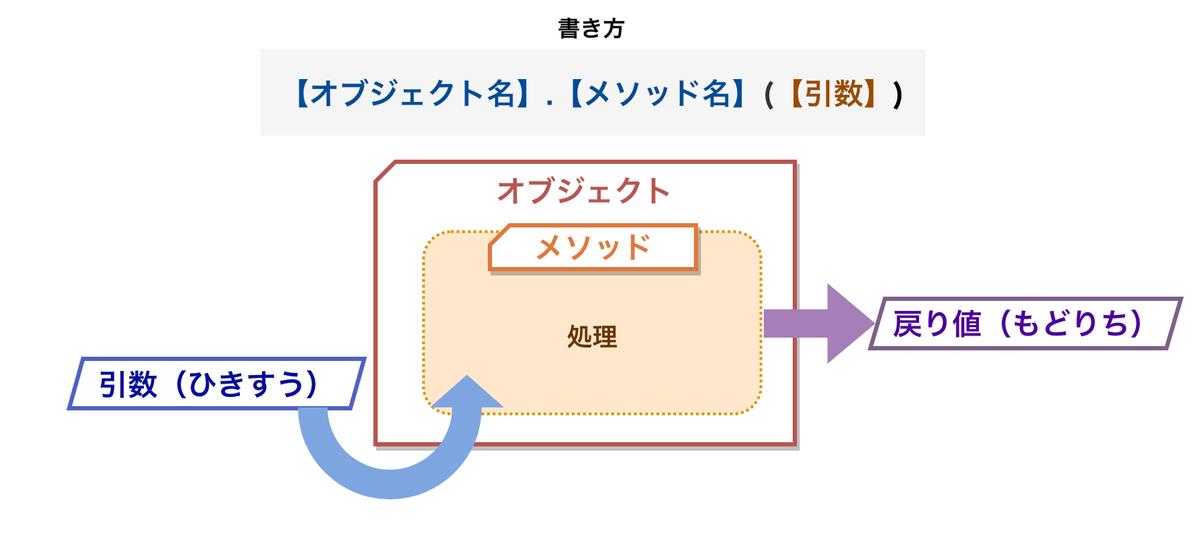 f:id:nana_yu:20200615165746p:plain