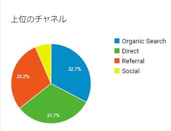 ブログへのアクセス元グラフ