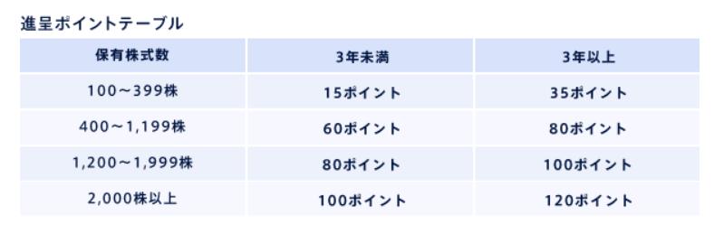 f:id:nanakodays:20210304222647p:plain