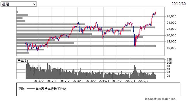 日経平均株価の週足チャート(2020年末)