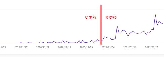 ブログの合計表示回数の折れ線グラフ