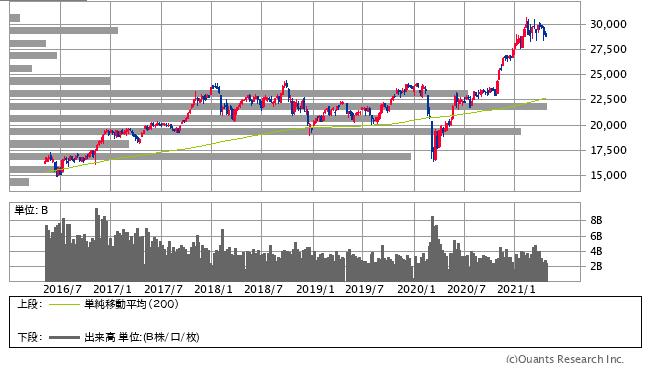 価格帯別出来高表示等を表示させた日経平均株価の週足チャート