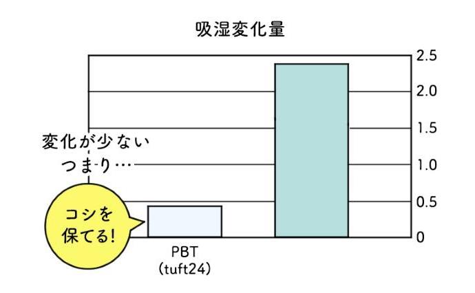 f:id:nanatake7jp:20180222155533j:plain