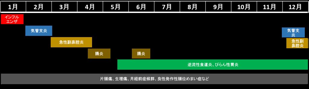 f:id:nanatuka1000:20181230173858p:plain