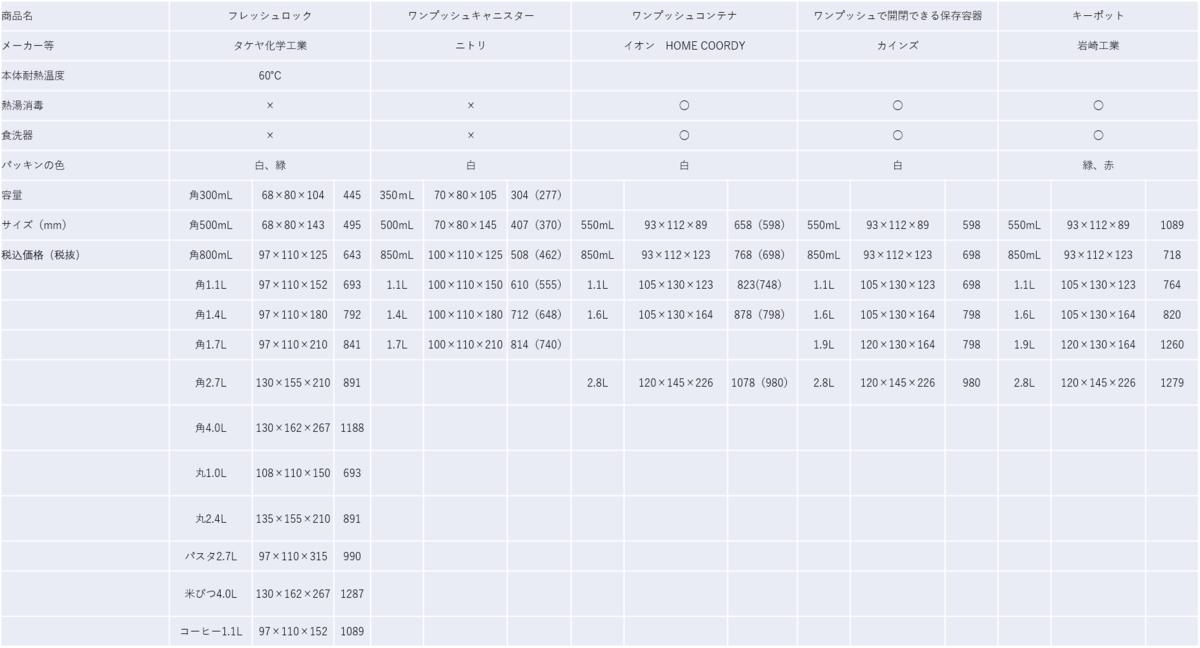 f:id:nanayuki777:20191220224606p:plain