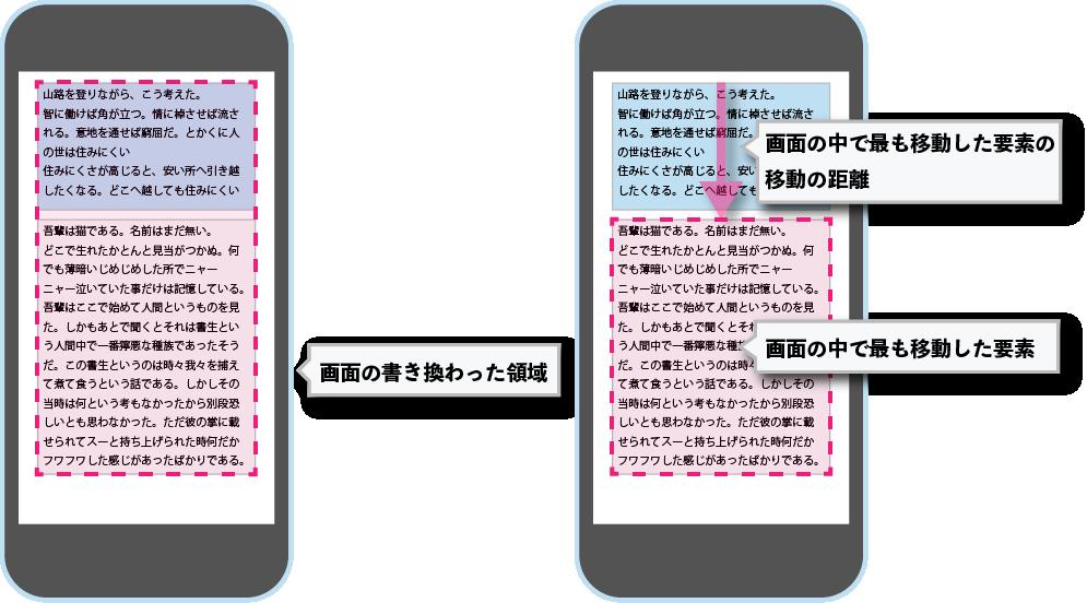 レイアウトシフトスコア計算に用いる画面上の変化