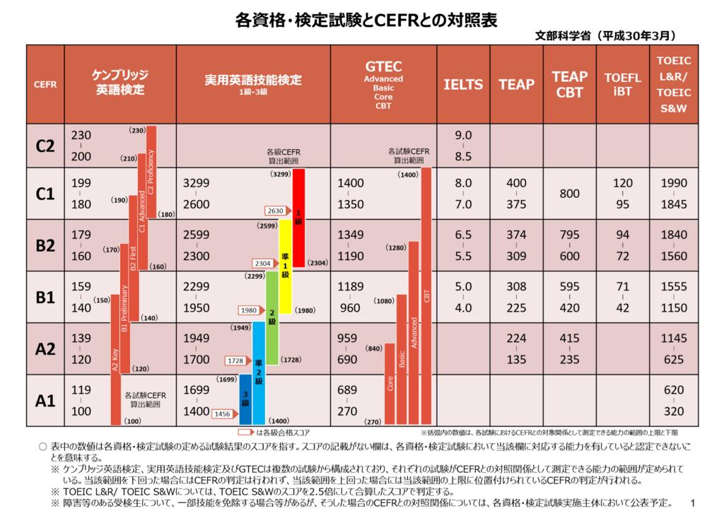 各資格・検定試験とCEFRの対照表
