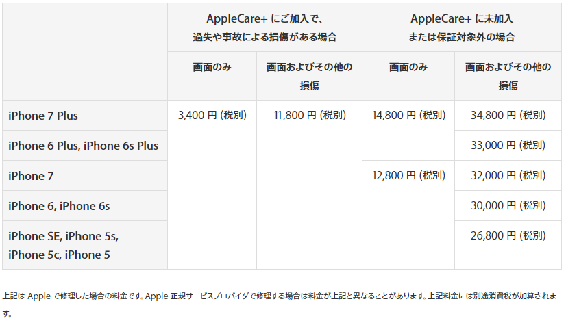 iPhoneの修理費用