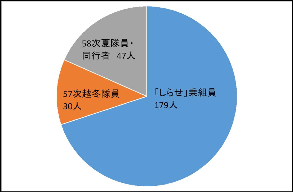 f:id:nankyoku_30nin:20170221050229p:plain