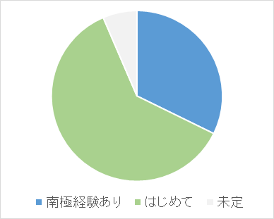 f:id:nankyoku_30nin:20180623070201p:plain