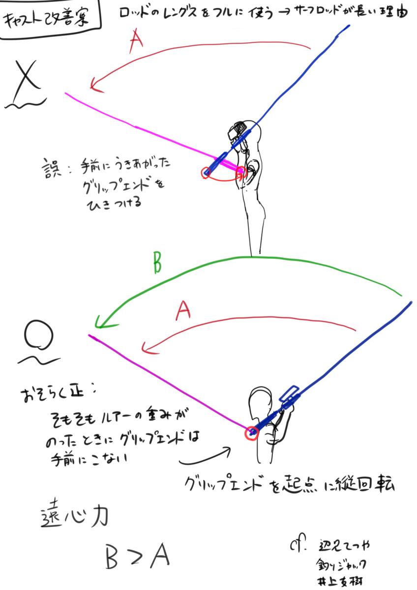 f:id:nannjakunaifu:20190526232858p:plain