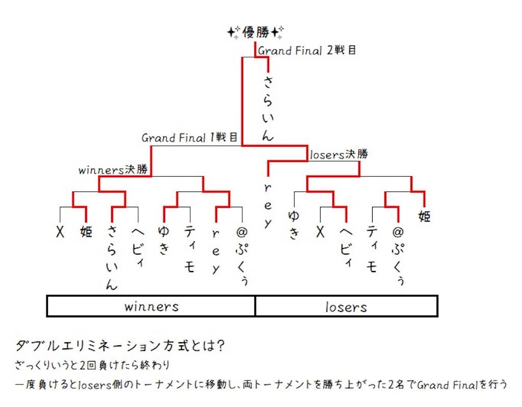 f:id:nanoha1007:20190526141835j:image