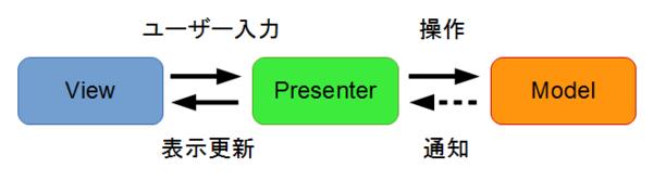View は Presenter にユーザー入力を伝える、Presenter は View に表示更新させる、Presenter は Model を操作する、Presenter は Model の更新を通知される