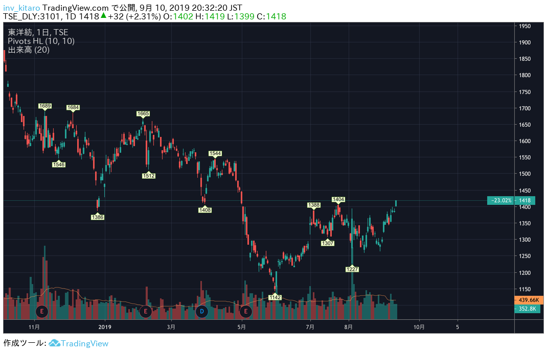 f:id:nao-investor:20190910204752p:plain