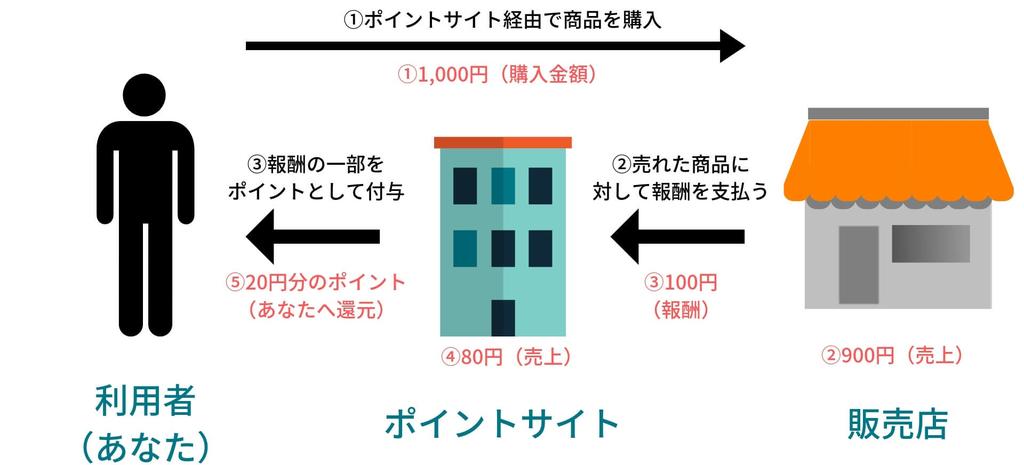 f:id:naohiko-blog:20190112172228j:plain