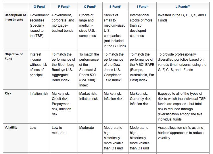 TSPファンドの比較