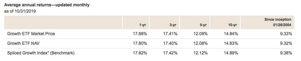 Vanguard Growth ETFのリターン率