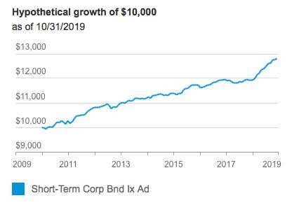 10年間のファンドの成長推移
