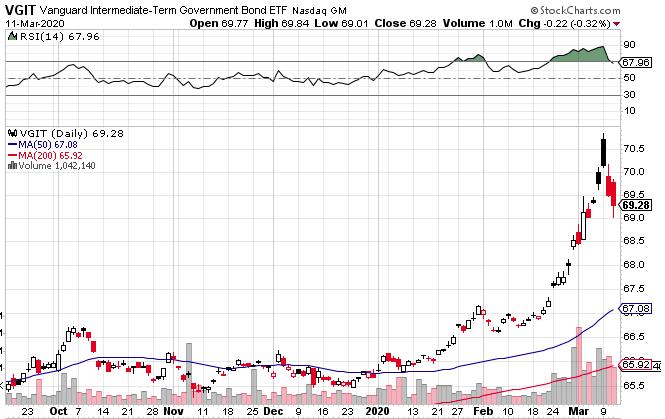 VGITのチャート