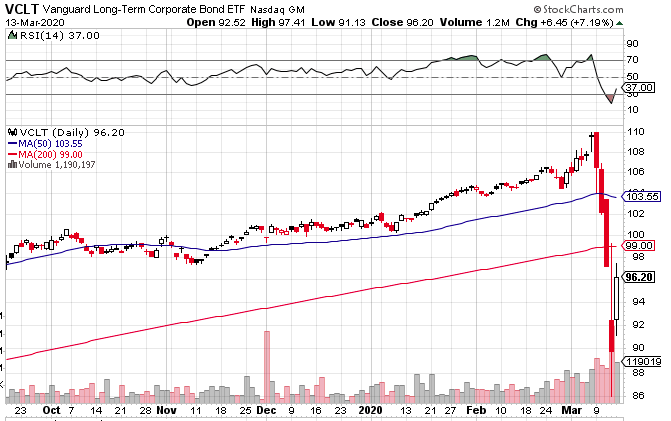 VCLTのチャート