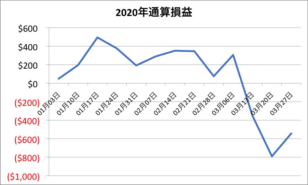 通算損益のグラフ