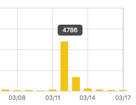 当ブログへのアクセス数の画像
