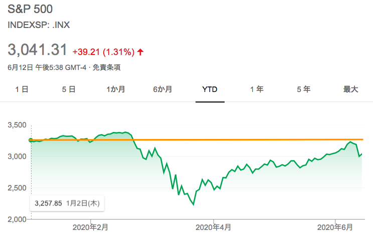 2020年 S&P500のチャート