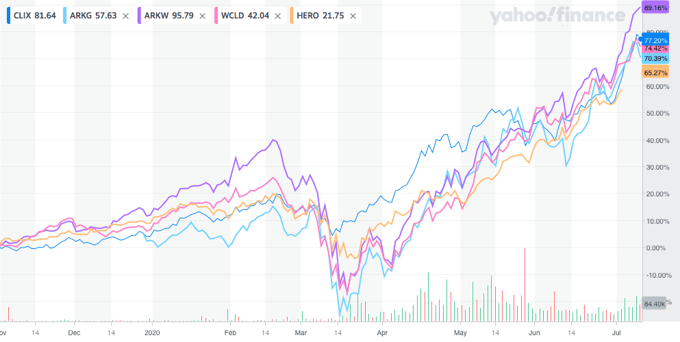 ETFの年初来チャート