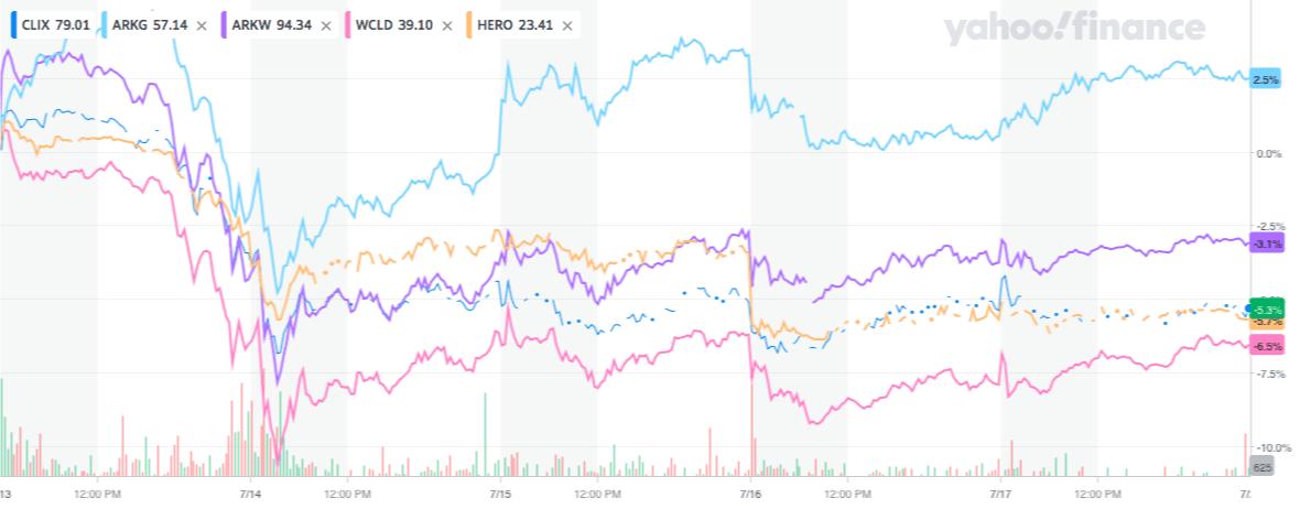 ETFの週間推移のチャート