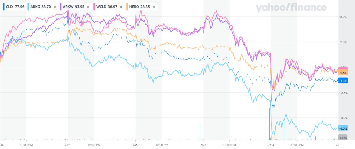 ETFの週間推移