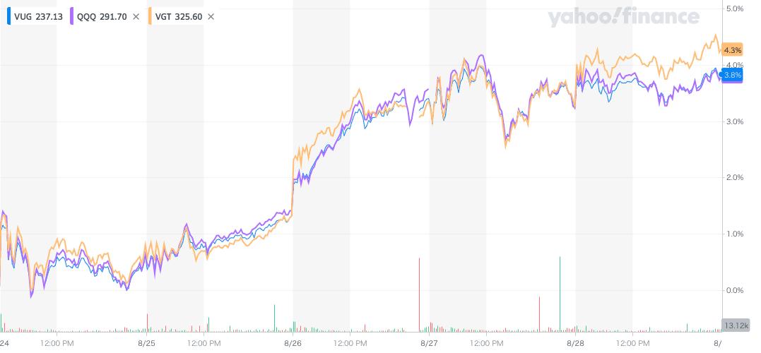 VUGの週間推移のグラフ
