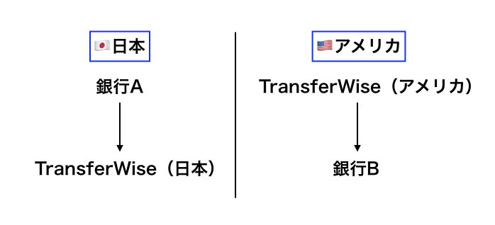 海外送金のイメージ図