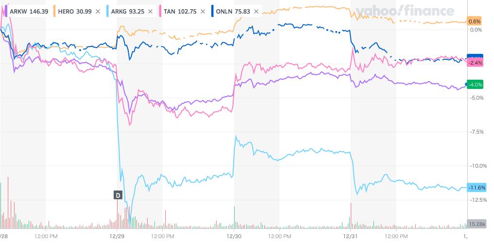 ETFの週間推移のグラフ
