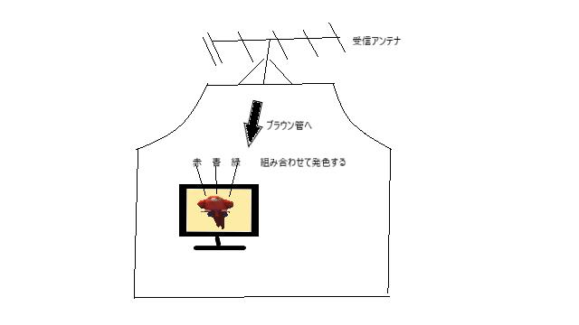 f:id:naosikiko:20180215123840p:plain