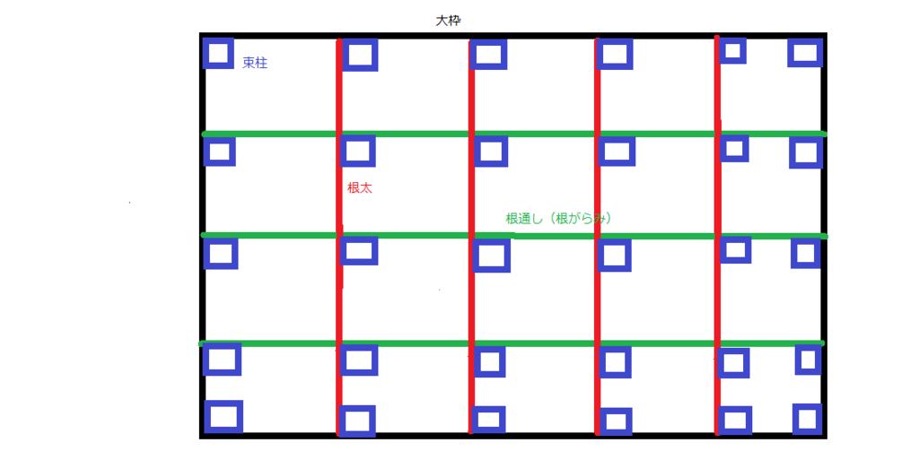 ウッドデッキ 簡単 設計図