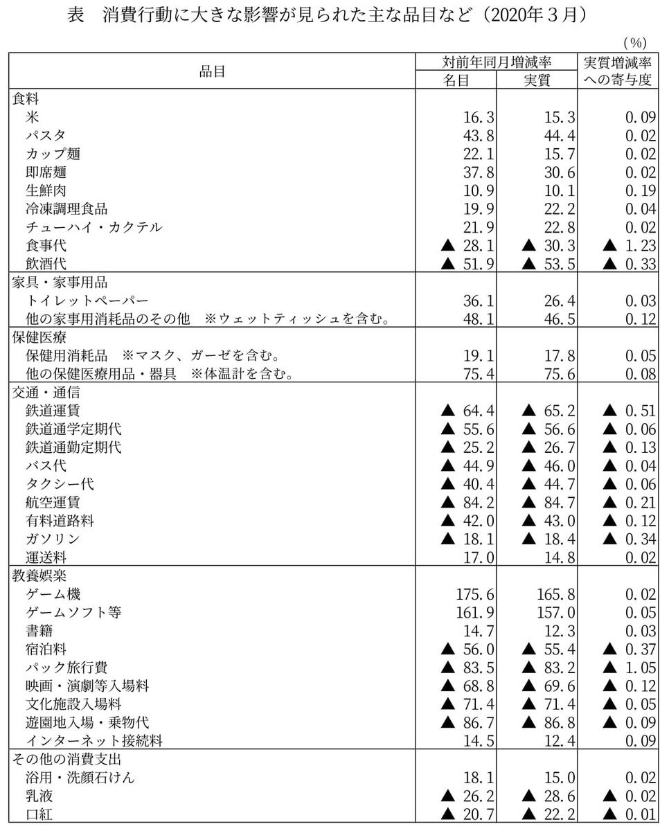 f:id:naoto0211:20200510112351j:plain