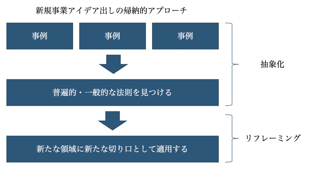 図 : 新規事業アイデア出しの帰納的アプローチ