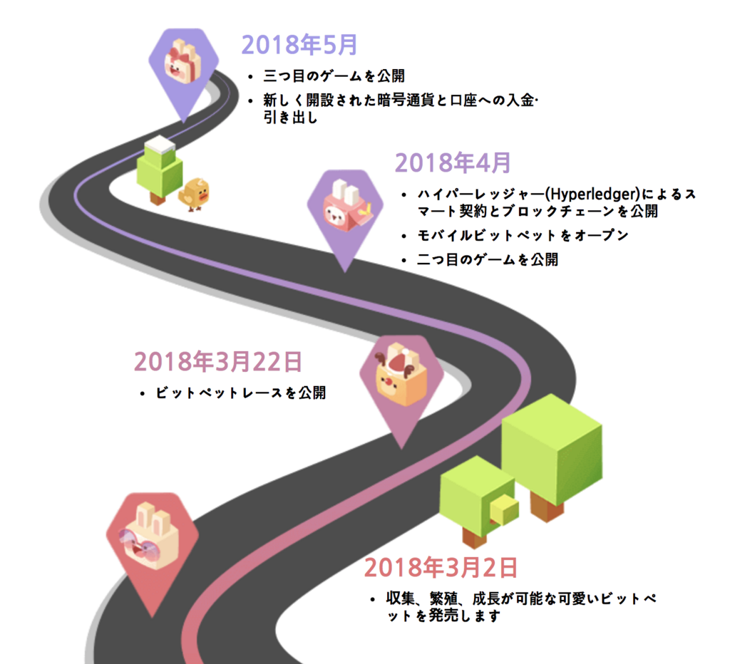 bitpet-roadmaps