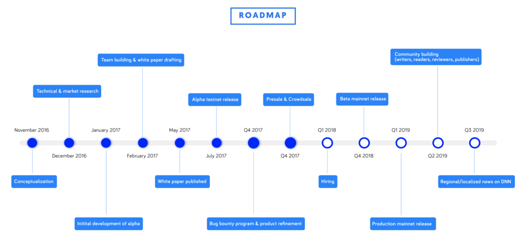 DNN-ROAD-MAP