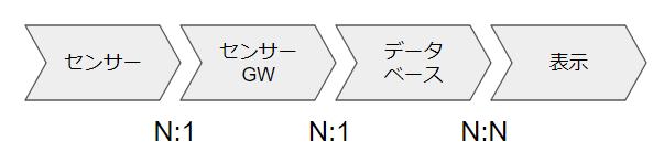 f:id:naoyaito:20180612222557p:plain