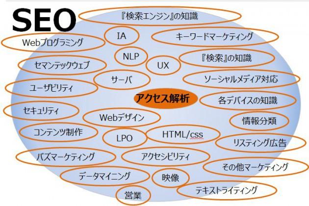 SEOスキルマップ