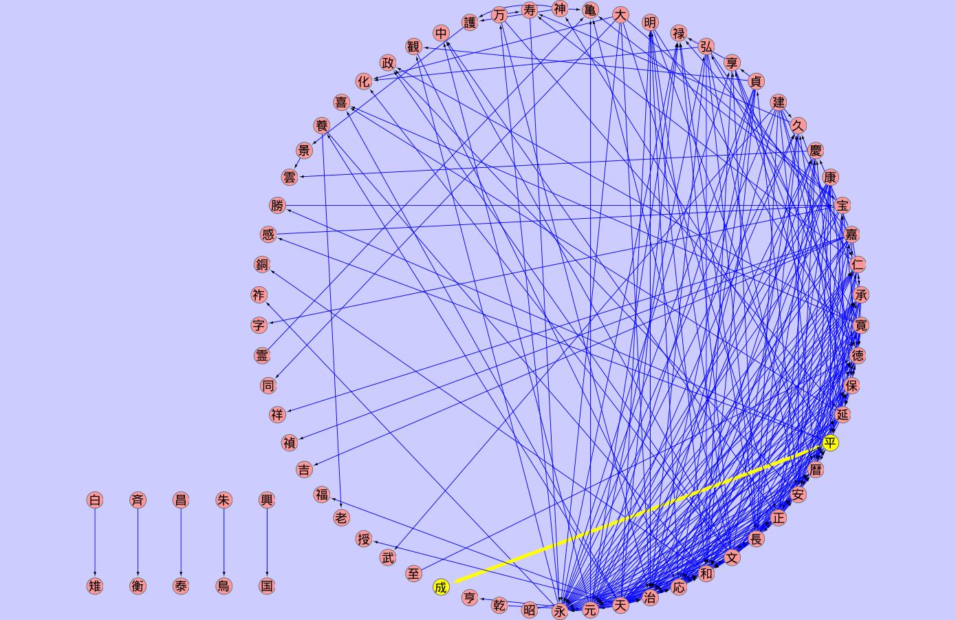 元号漢字グラフ
