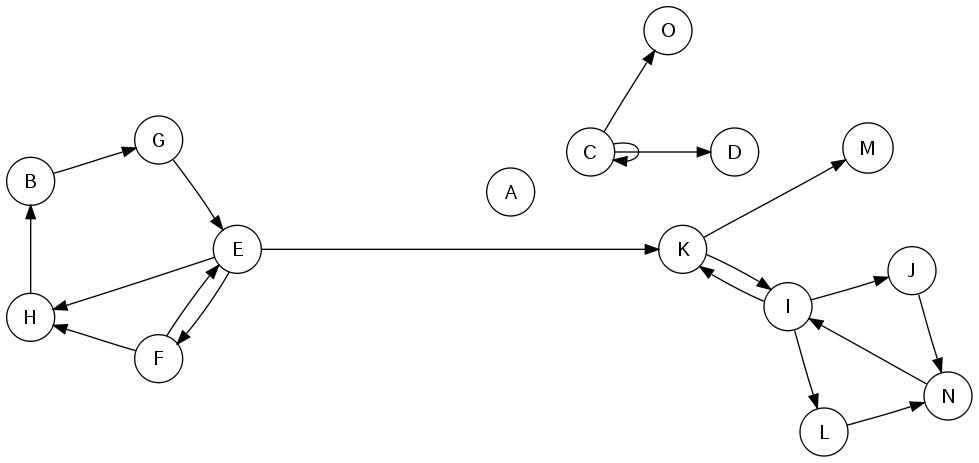 入力グラフ