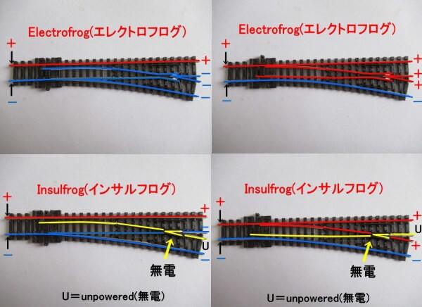 PECOのポイントレール(エレクトロフログとインサルフログ)を徹底解説!選択式と非選択式の違いを理解する
