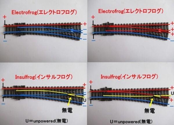 エレクトロフログ(選択式)とインサルフログ(非選択式)